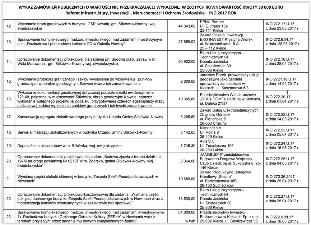 Komu daje zarobić wójt Nowaczkiewicz? Wykaz zamówień publicznych do 30 tysięcy Euro