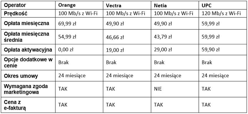 Jak wybrać tani internet w Kielcach?