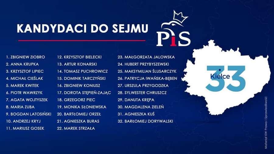 PiS przedstawił listę kandydatów do Sejmu