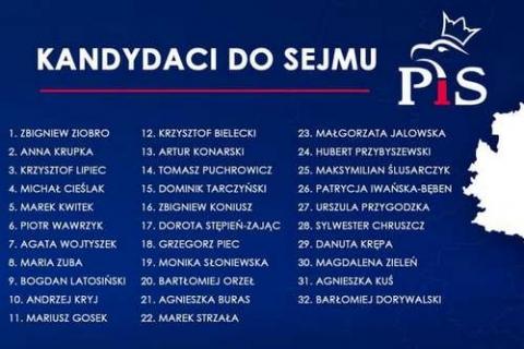 kielce wiadomości PiS przedstawił listę kandydatów do Sejmu